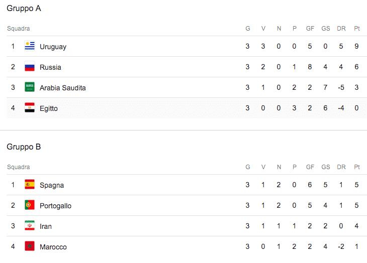 girone A girone B