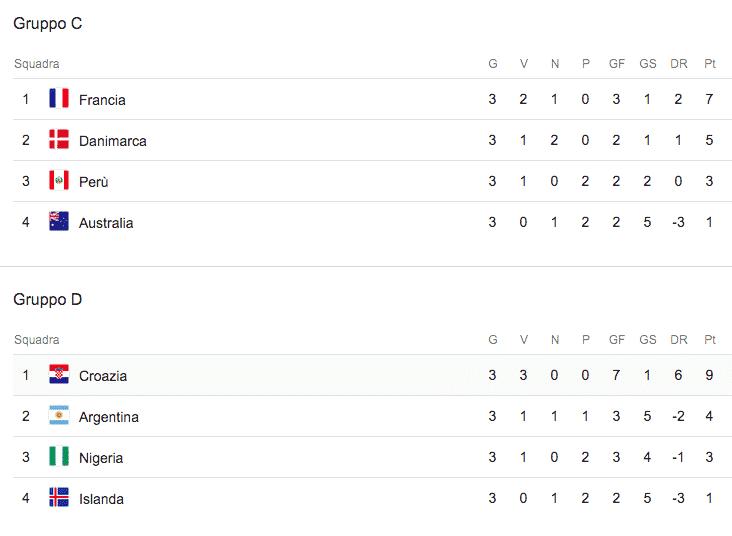 girone C girone D