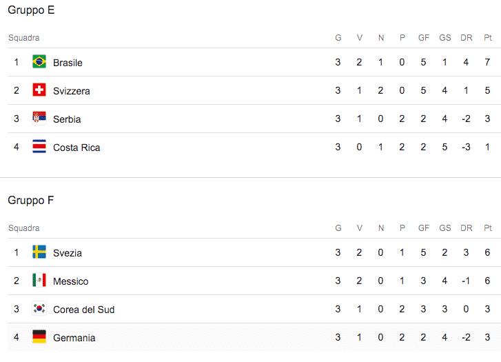 girone E girone F