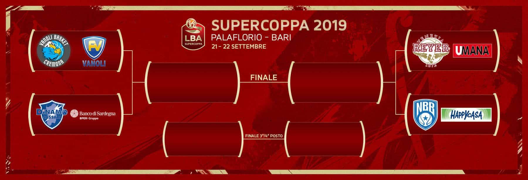Supercoppa Italiana 2019: