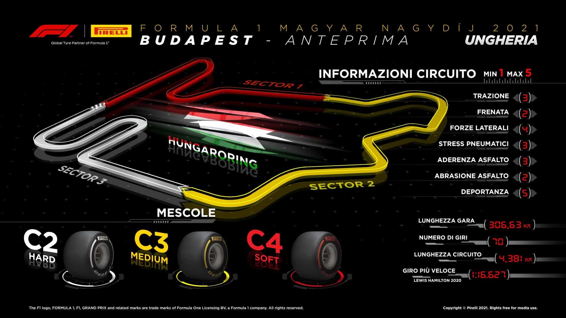 GP di Ungheria 2021